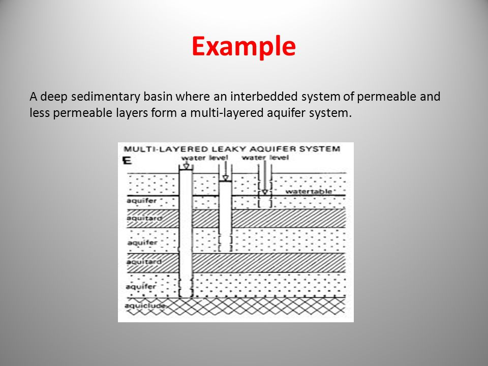 Example A deep sedimentary basin where an interbedded system of permeable and less permeable layers form a multi-layered aquifer system.