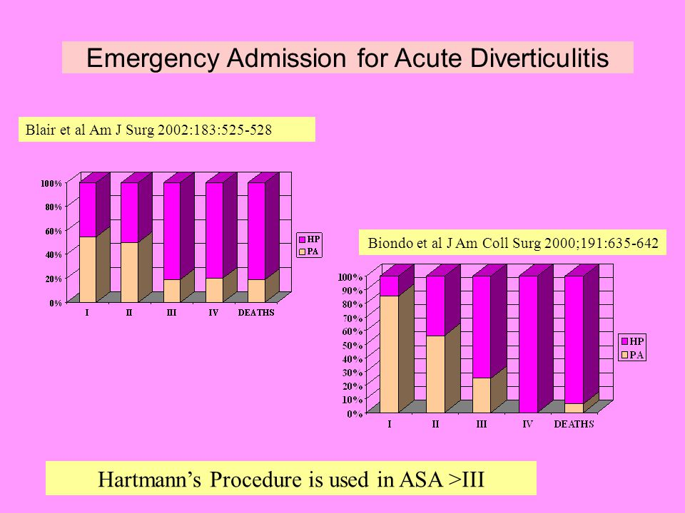 acute diverticulitis essay The pain has not changed or worsened acutely mr h seeks care for the pain at  this time because he is now covered by medicare the pain is.