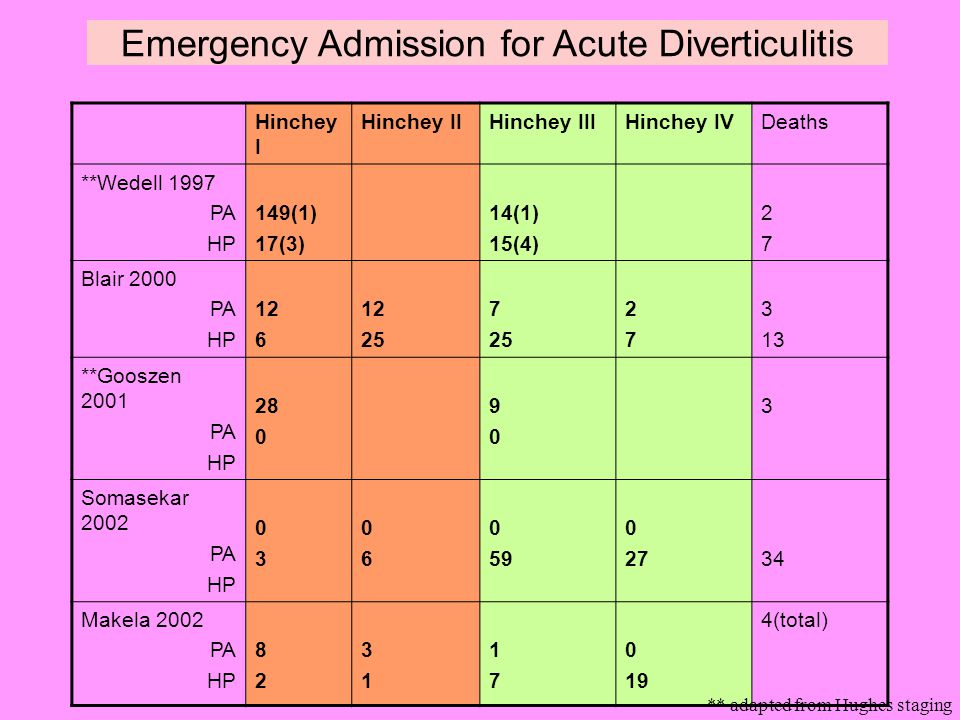 """acute diverticulitis essay National institute of diabetes and digestive and kidney diseases: """"diverticulosis and diverticulitis."""