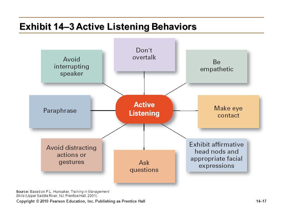 Exhibit 14–3 Active Listening Behaviors
