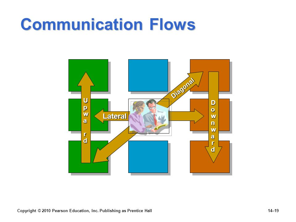 Communication Flows Lateral Diagonal Upwa r d Downwa r d