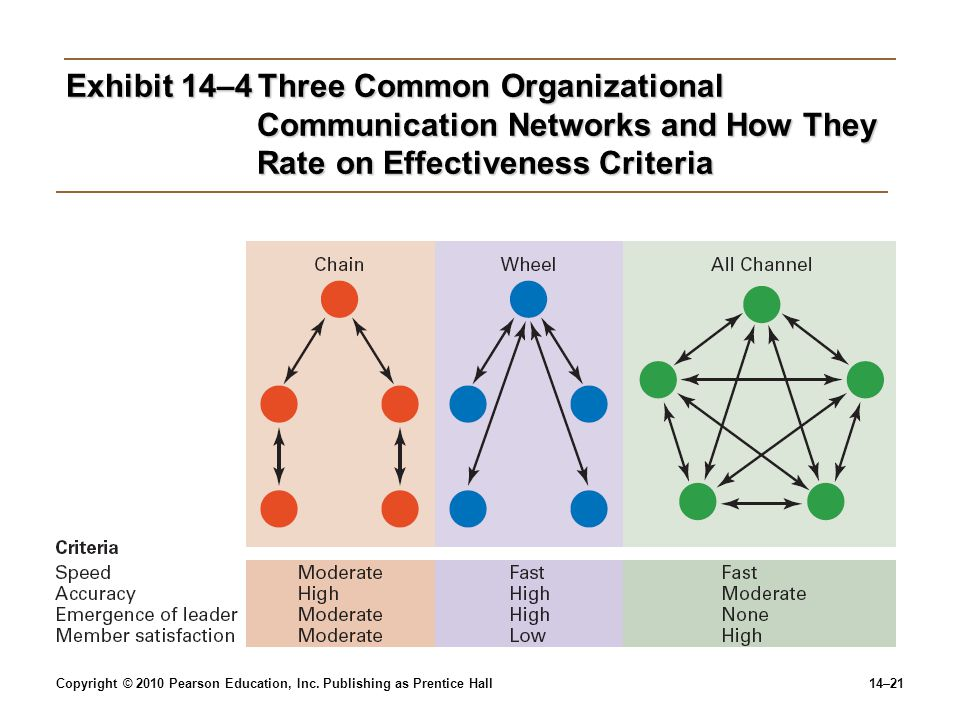 Exhibit 14–4 Three Common Organizational Communication Networks and How They Rate on Effectiveness Criteria