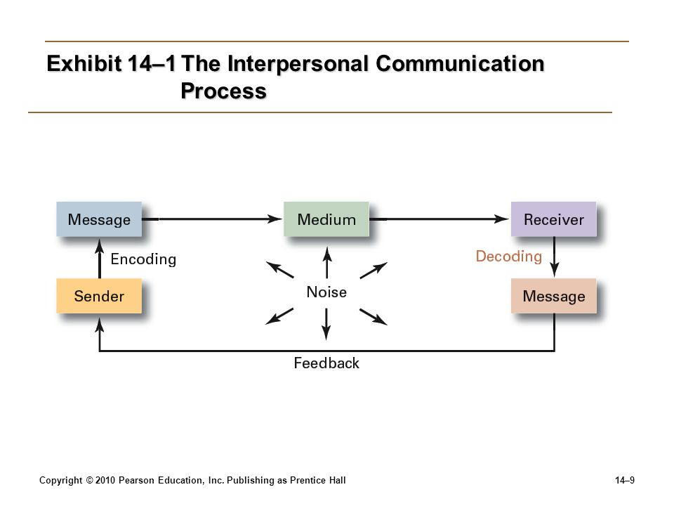 Exhibit 14–1 The Interpersonal Communication Process