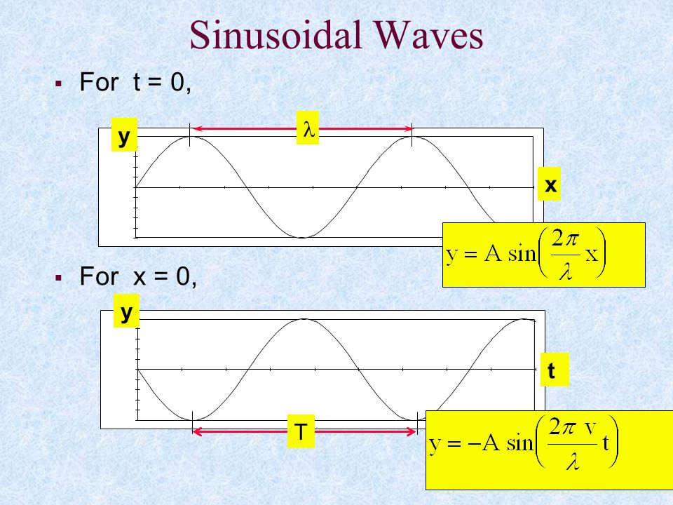 Sinusoidal Waves For t = 0, For x = 0, y x l y T t