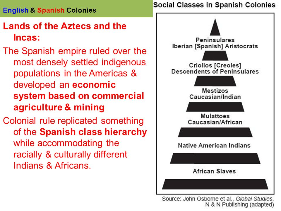 a compariosn of english and spanish colonization of america English, french, and spanish colonies: ht protected by the publisher the history of colonial north america centers primarily around the struggle of england, france, and spain to gain control of the continent thus boosting its colonial popula-tion by 1763 the english had established.