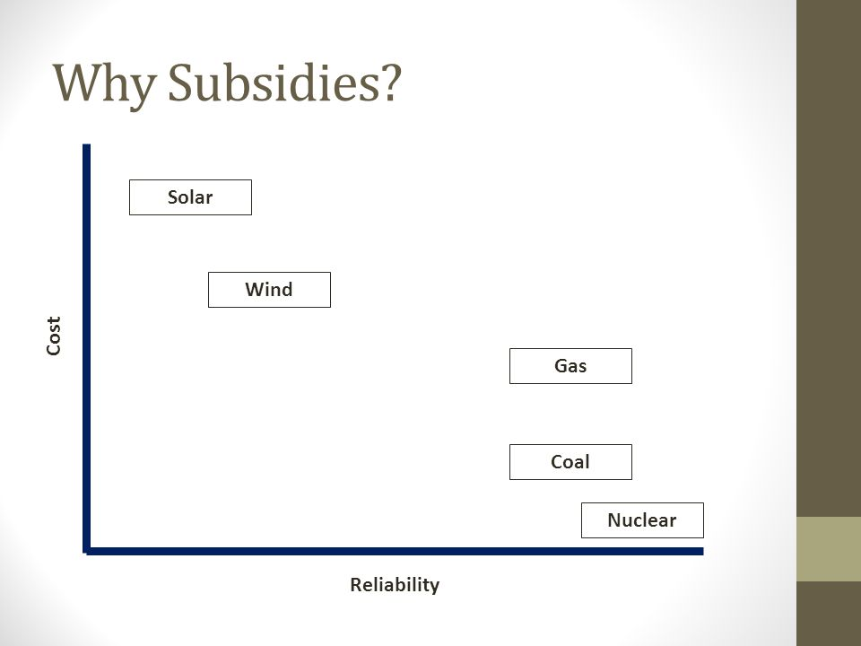 Why Subsidies Solar Wind Cost Gas Coal Nuclear Reliability