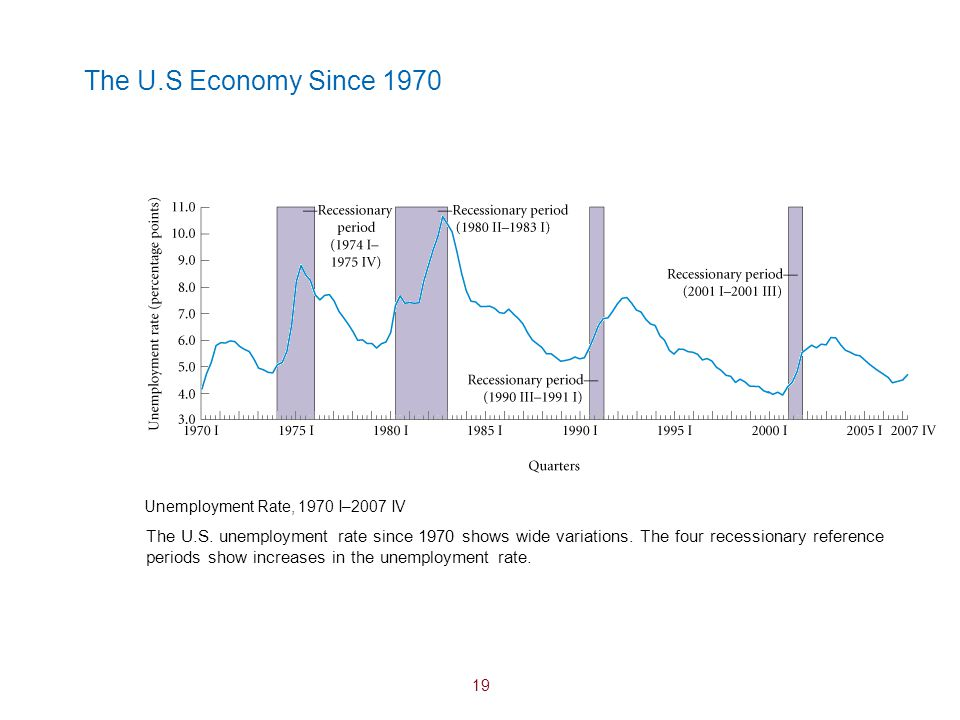 The U.S Economy Since 1970 Unemployment Rate, 1970 I–2007 IV.