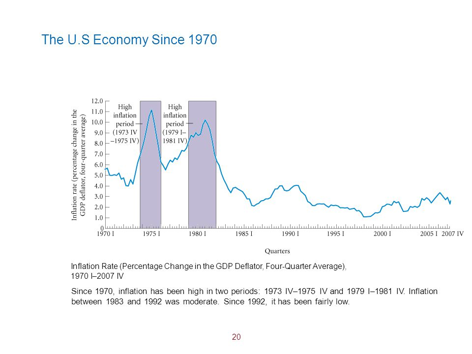 The U.S Economy Since 1970 Inflation Rate (Percentage Change in the GDP Deflator, Four-Quarter Average), 1970 I–2007 IV.