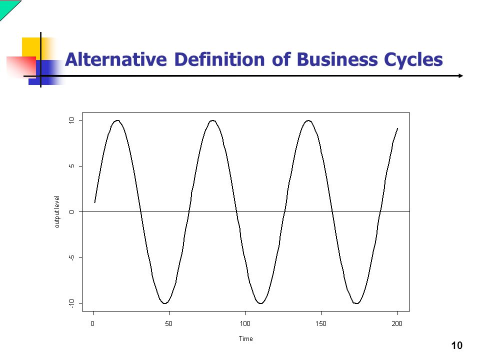 business cycle defined Business cycle the term cycle is a little bit misleading whenever you think of a  cycle, even the way i drew it, it kind of looks like a nice well-defined pattern and.