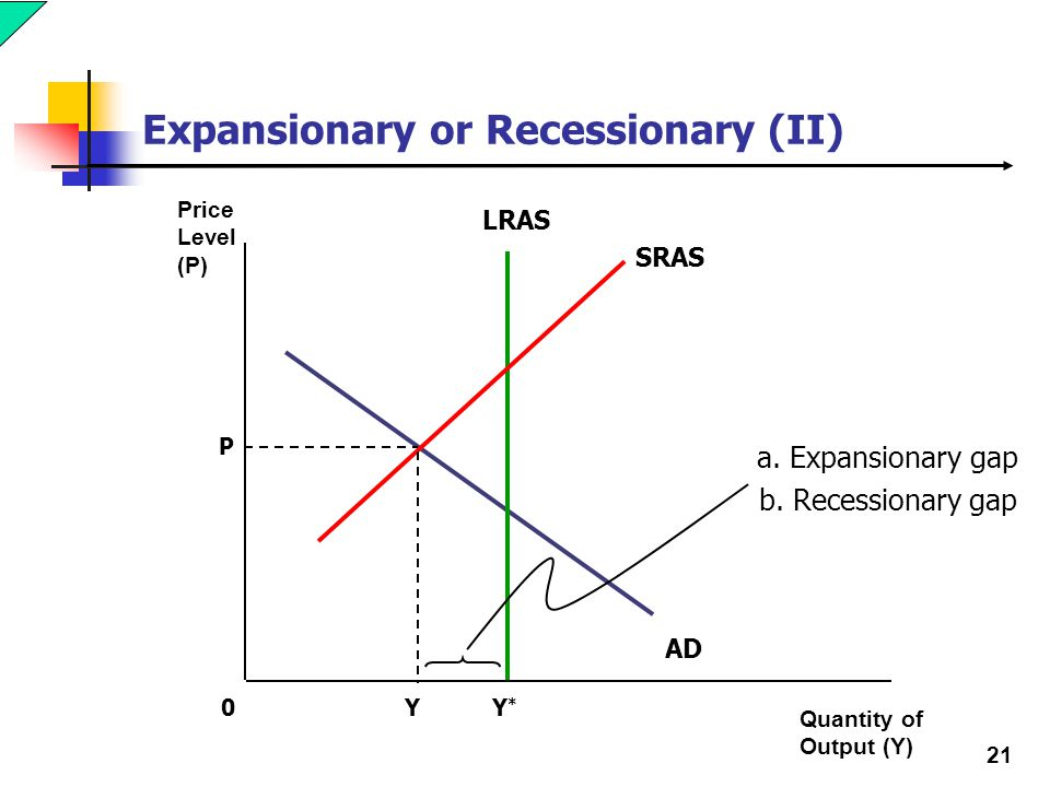 macroeconomics closing a recessionary gap Macroeconomics module: monetary reading: goals of monetary policy goals of monetary policy in many respects, the fed is the most powerful maker of economic policy in the united states congress a monetary policy that helps to close a recessionary gap and thus promotes full employment.
