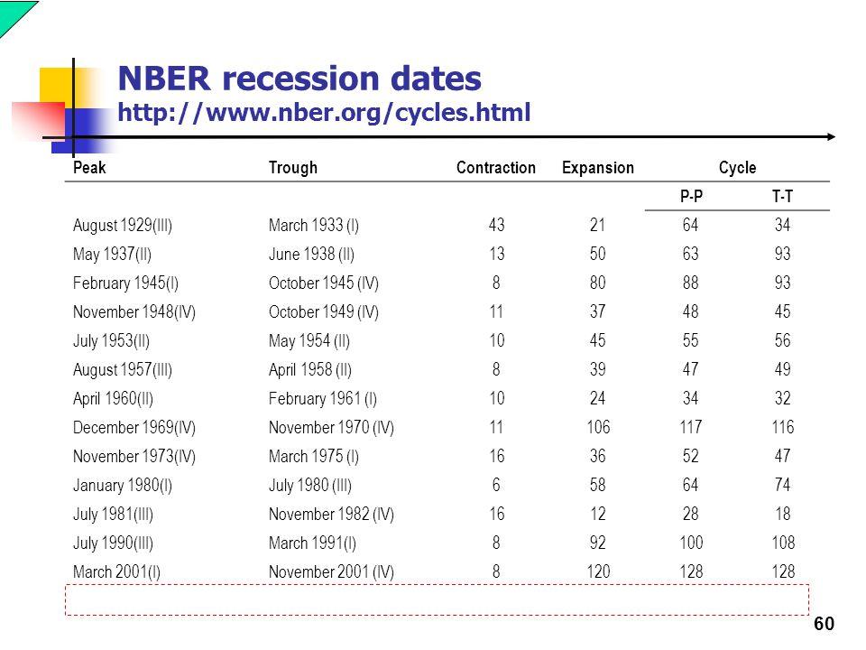 Nber recession dates in Brisbane