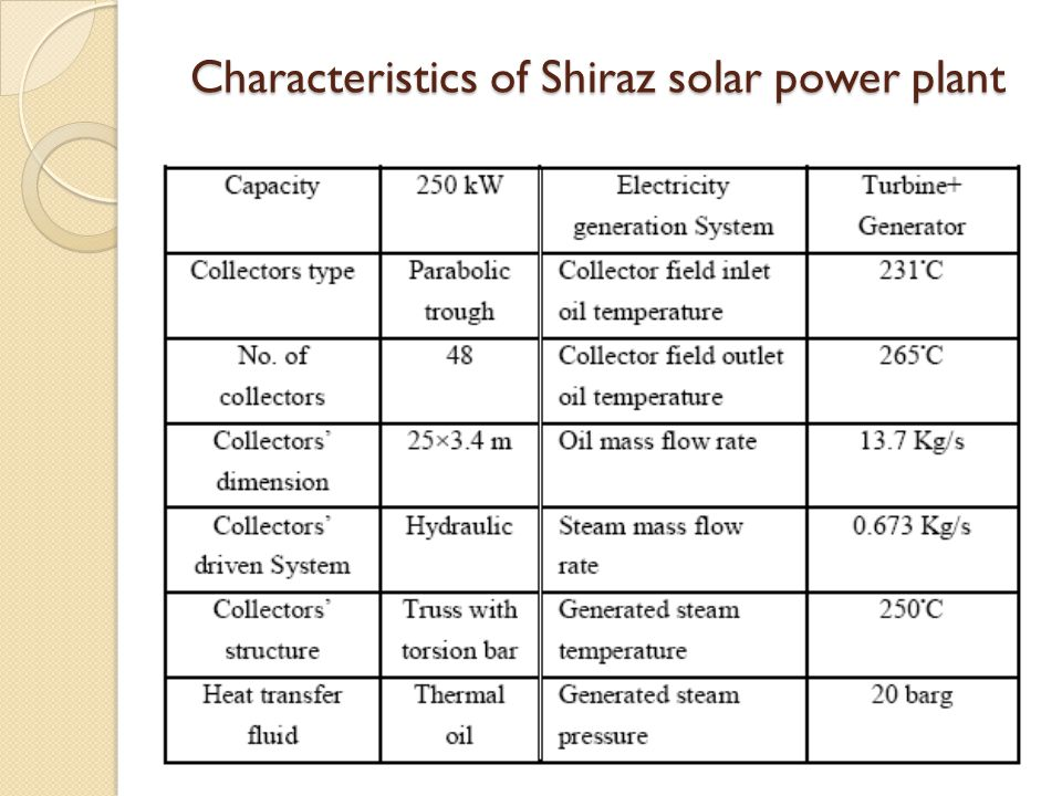 The characteristics and use of solar energy