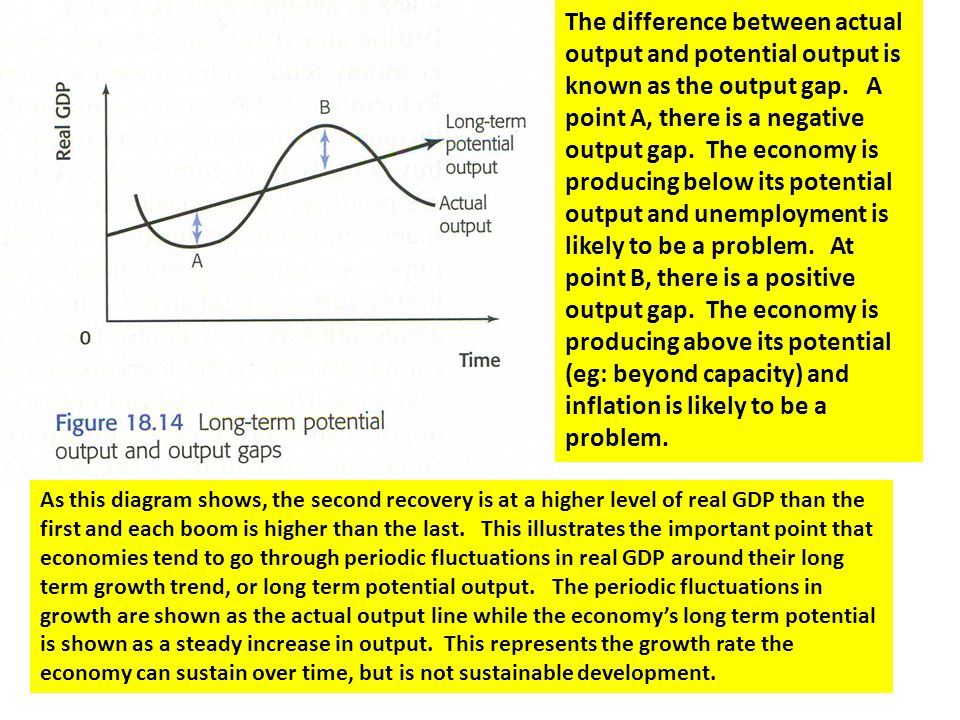 The difference between actual output and potential output is known as the output gap. A point A, there is a negative output gap. The economy is producing below its potential output and unemployment is likely to be a problem. At point B, there is a positive output gap. The economy is producing above its potential (eg: beyond capacity) and inflation is likely to be a problem.