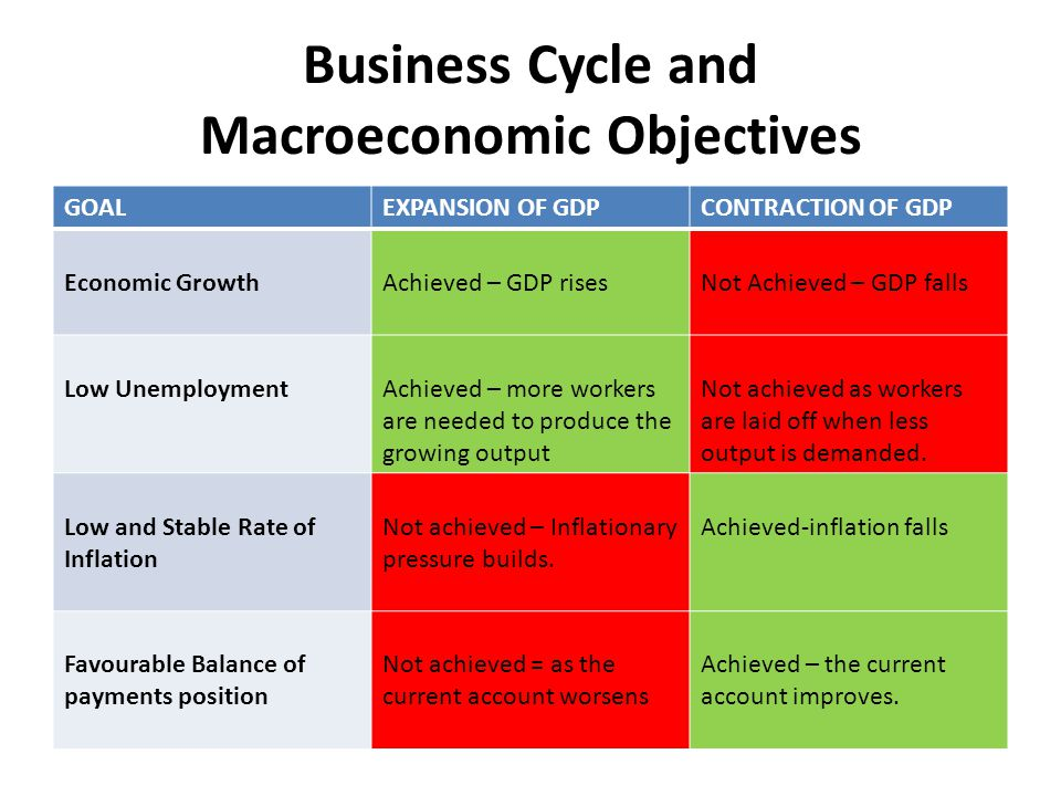 Business Cycle and Macroeconomic Objectives