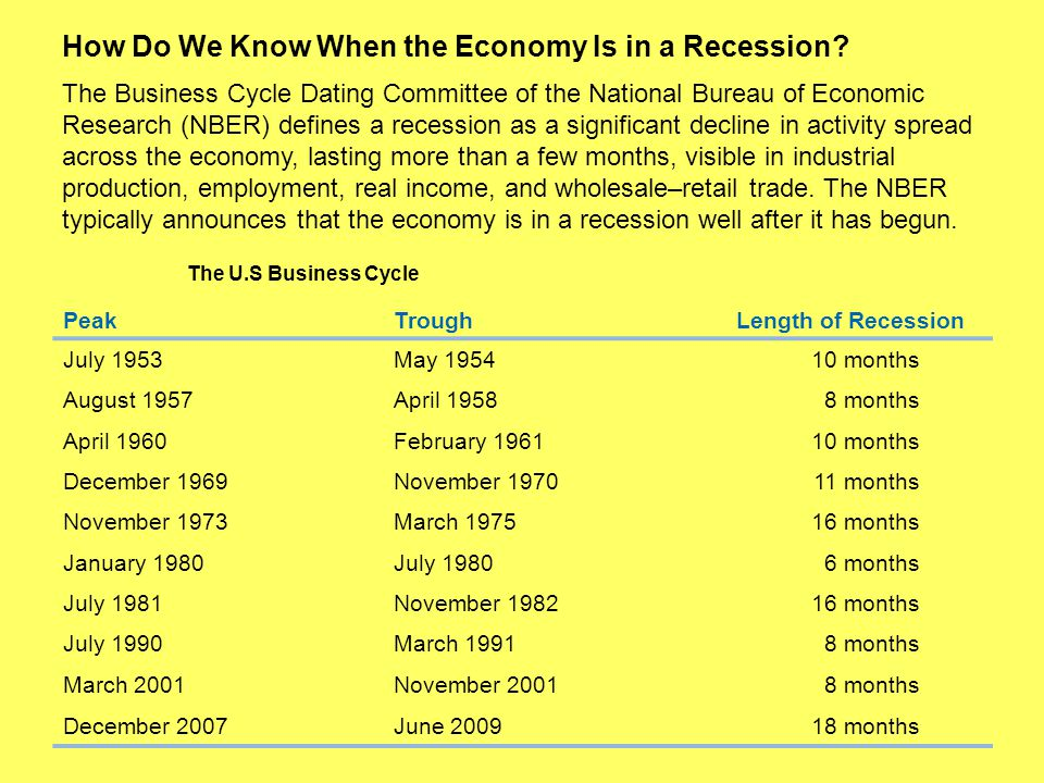 nber business cycle dating procedure How will nber date end of the recession a quote from the nber dating procedure the business cycle dating committee is composed of people selected.