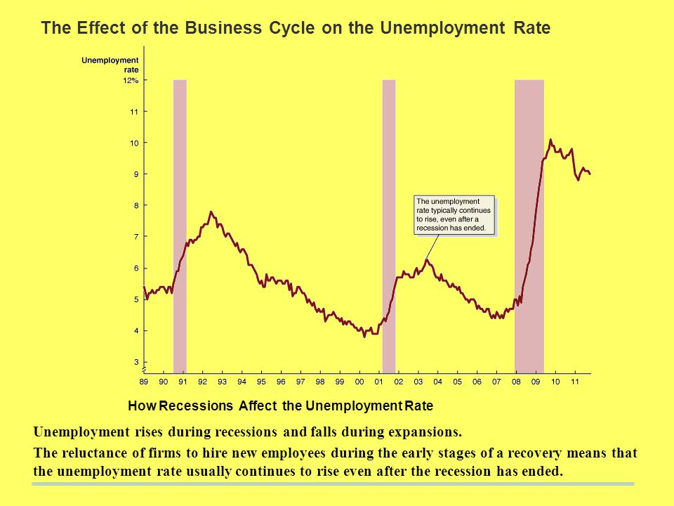 increasing unemployment rate what does the Cyclical unemployment is defined as occurring when the unemployment rate moves in the opposite direction as the gdp growth rate so when gdp growth is small (or negative) unemployment is high.