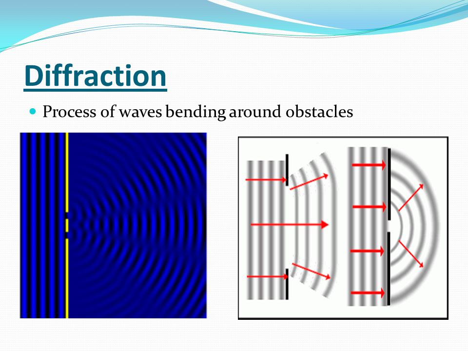 Diffraction Process of waves bending around obstacles