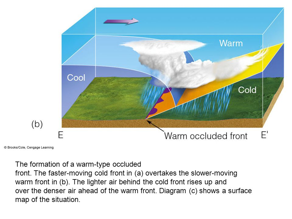 Warm Front Diagram