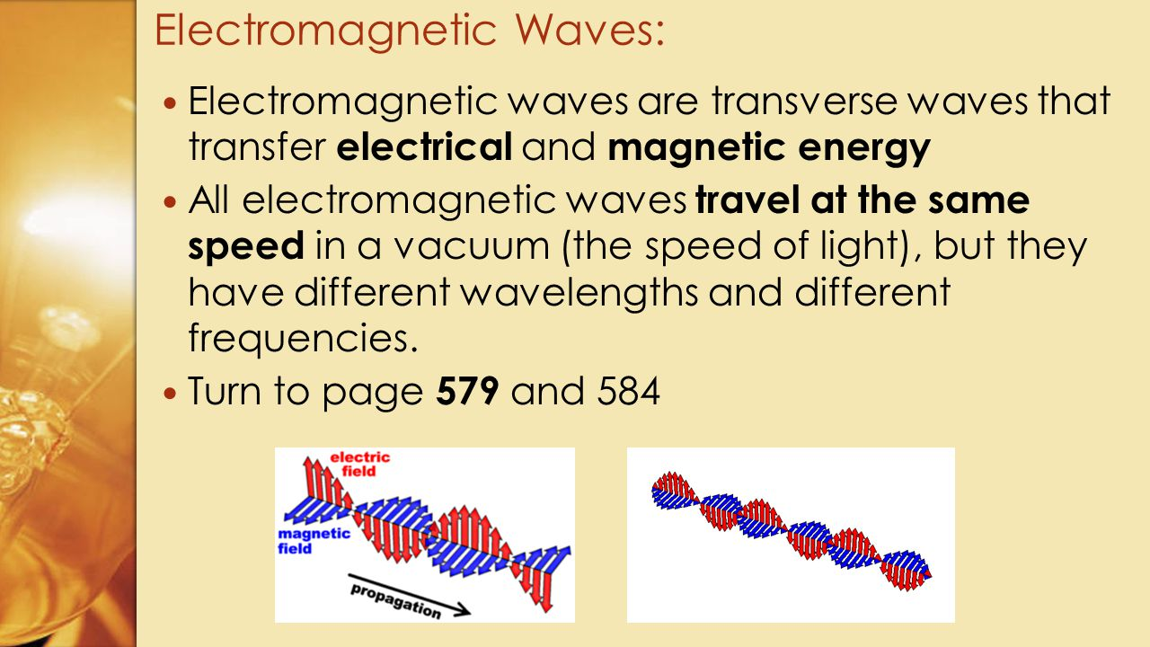 Electromagnetic Waves: