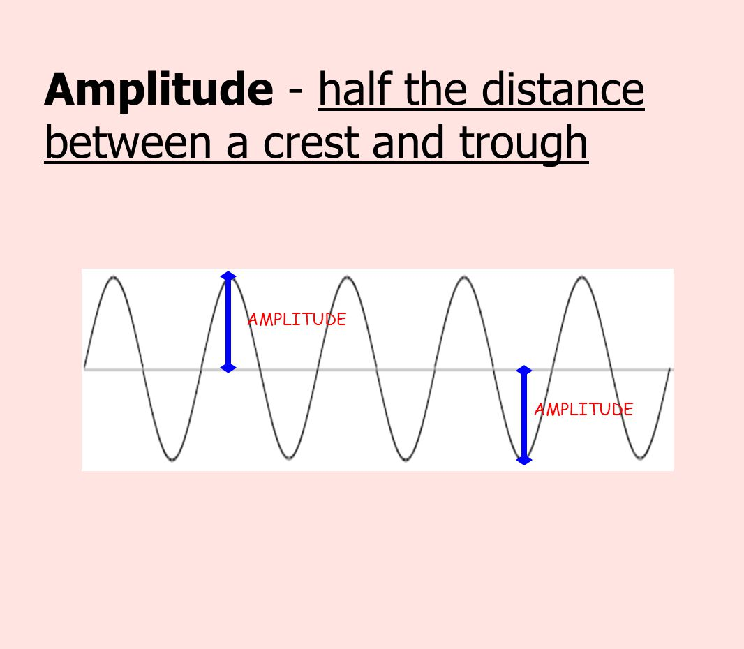 Amplitude - half the distance between a crest and trough