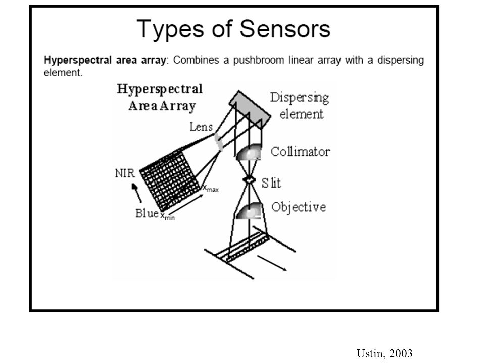 some basic concepts of remote sensing