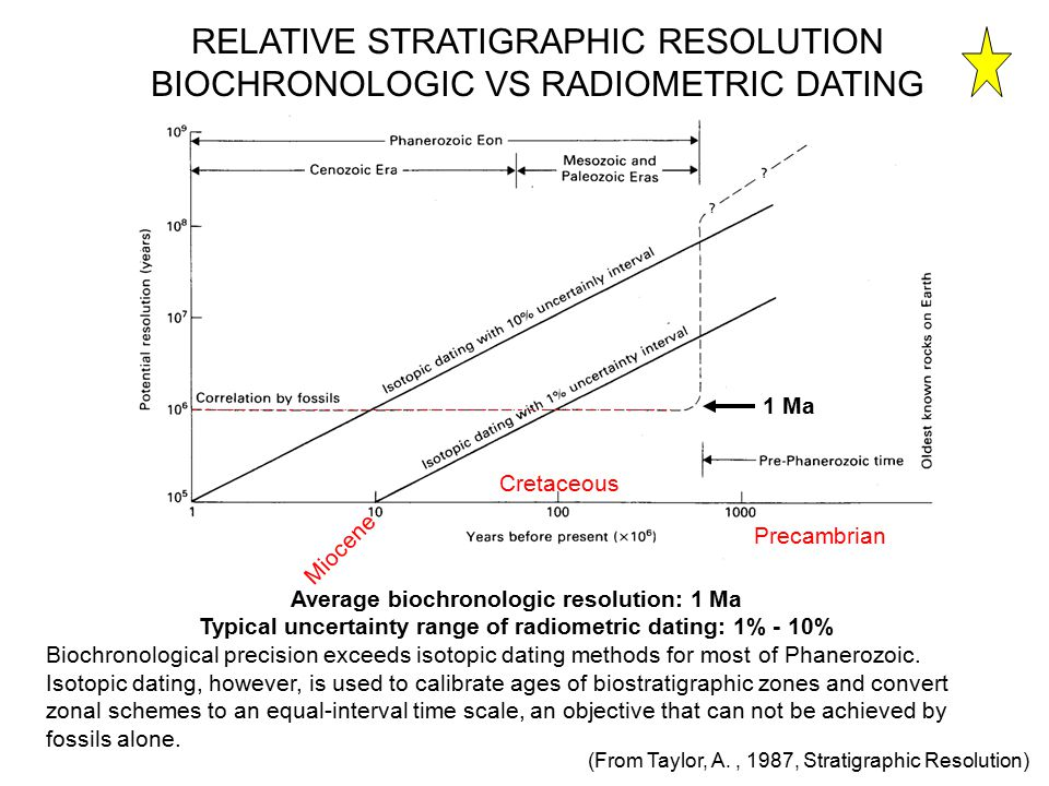 stratigraphy and radiometric dating technique