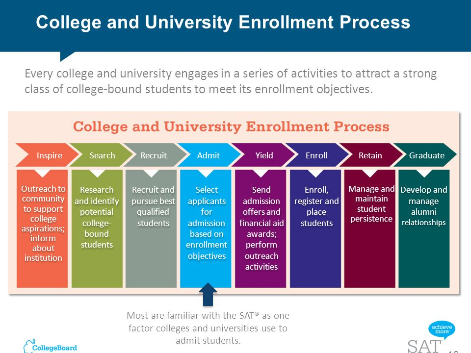college enrollment process Admission and enrollment for international students is similar to the enrollment process for new students as described above, however, it.