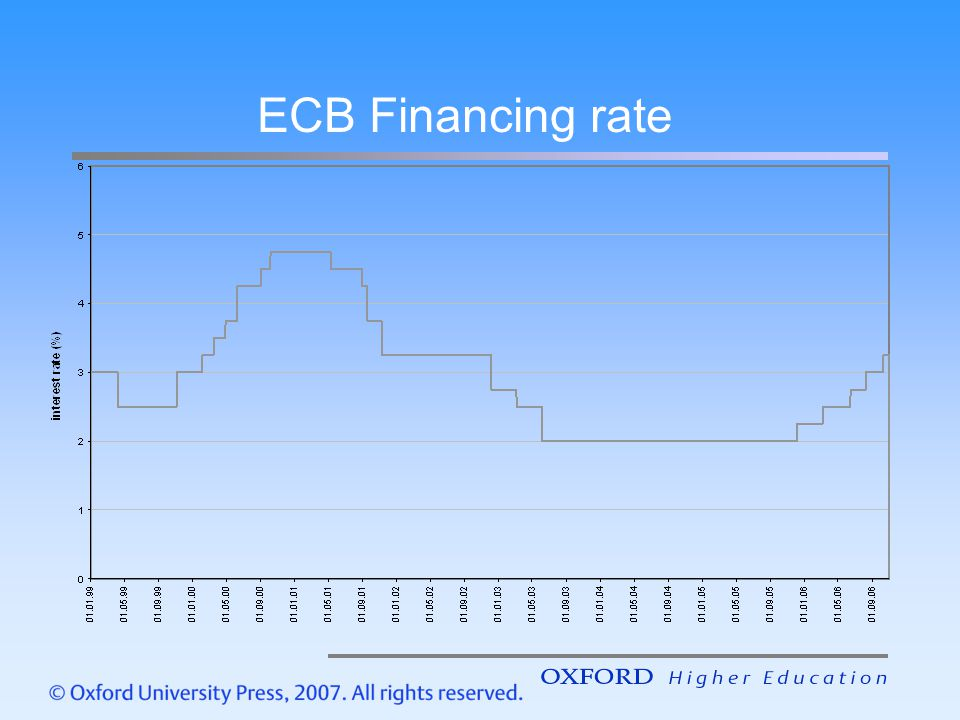 chapter 9 monetary policy in the eurozone ppt download. Black Bedroom Furniture Sets. Home Design Ideas