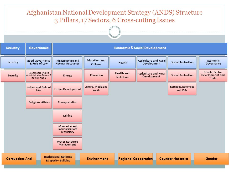 Management Information Systems Mis Mof Afghanistan Ppt