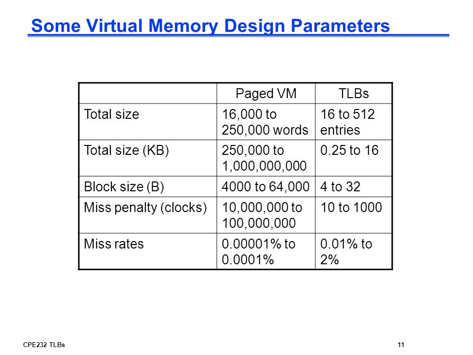 Some Virtual Memory Design Parameters