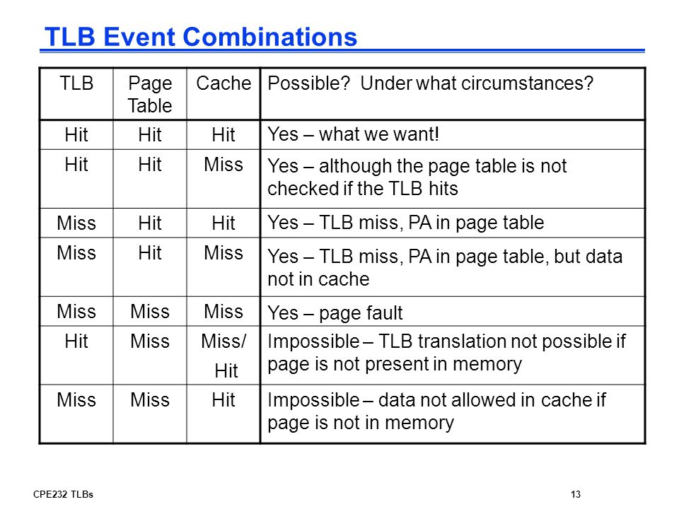 TLB Event Combinations