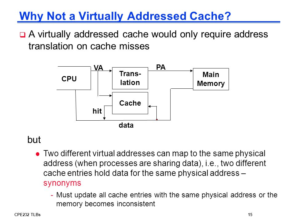 Why Not a Virtually Addressed Cache