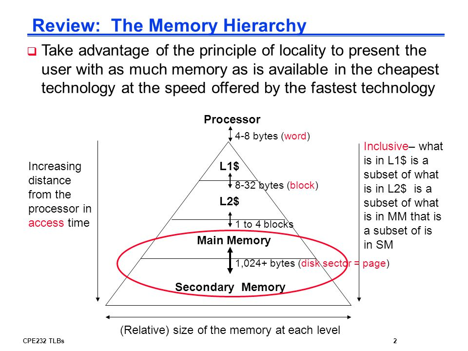 Review: The Memory Hierarchy