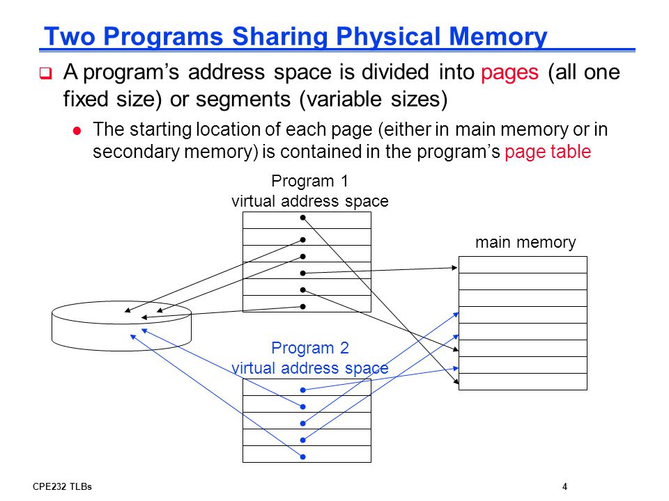 Two Programs Sharing Physical Memory