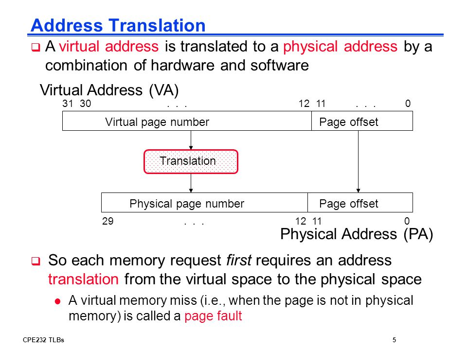 Address Translation A virtual address is translated to a physical address by a combination of hardware and software.