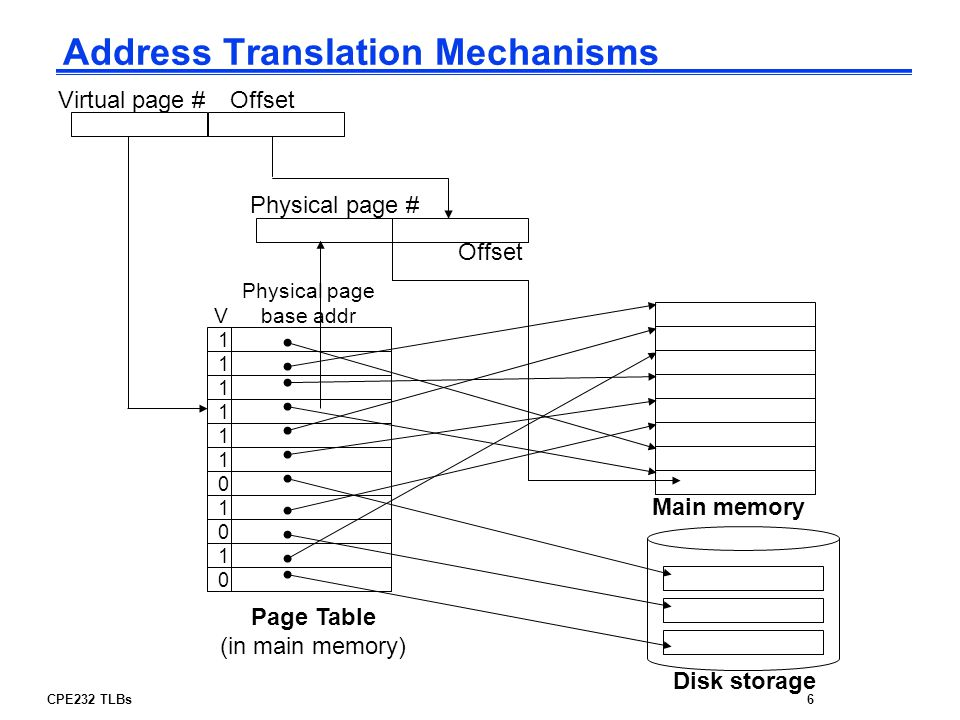 Address Translation Mechanisms