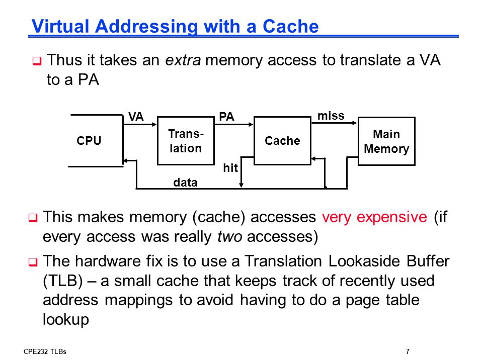 Virtual Addressing with a Cache