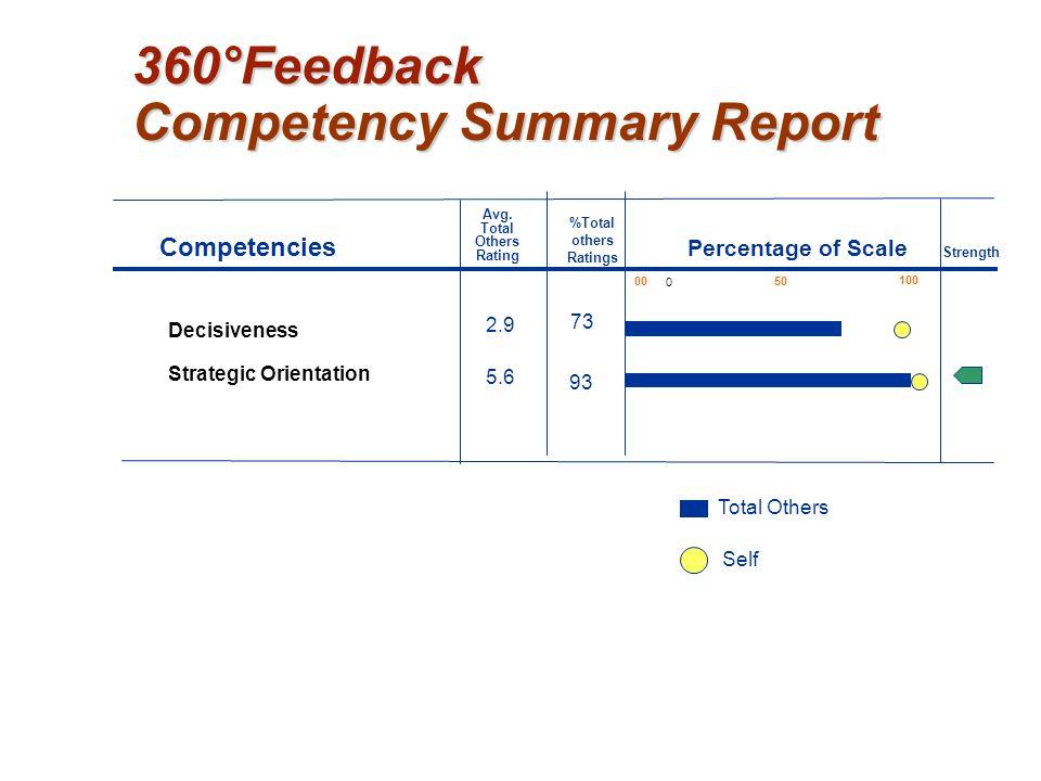 360°Feedback Competency Summary Report