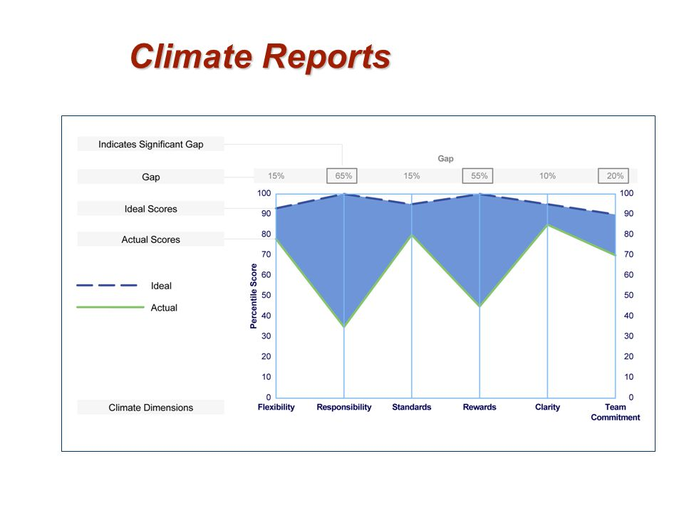Climate Reports 22