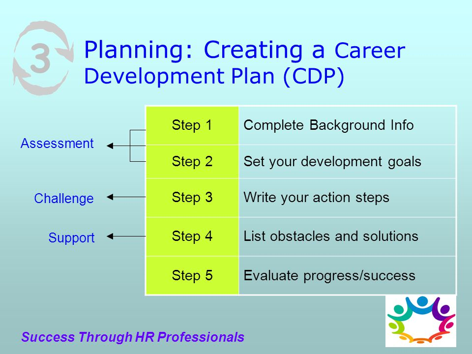 Career development plan part iii