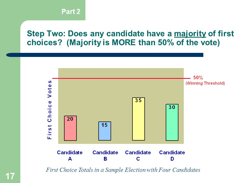 First Choice Totals in a Sample Election with Four Candidates