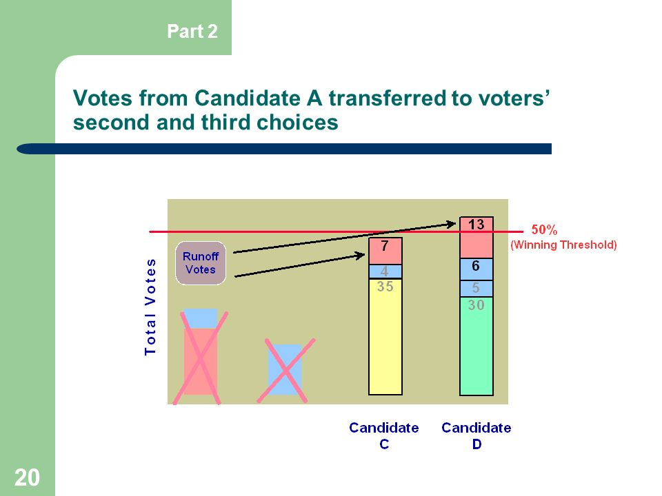 Votes from Candidate A transferred to voters' second and third choices