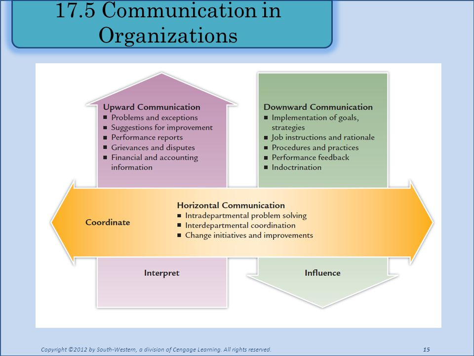 17.5 Communication in Organizations