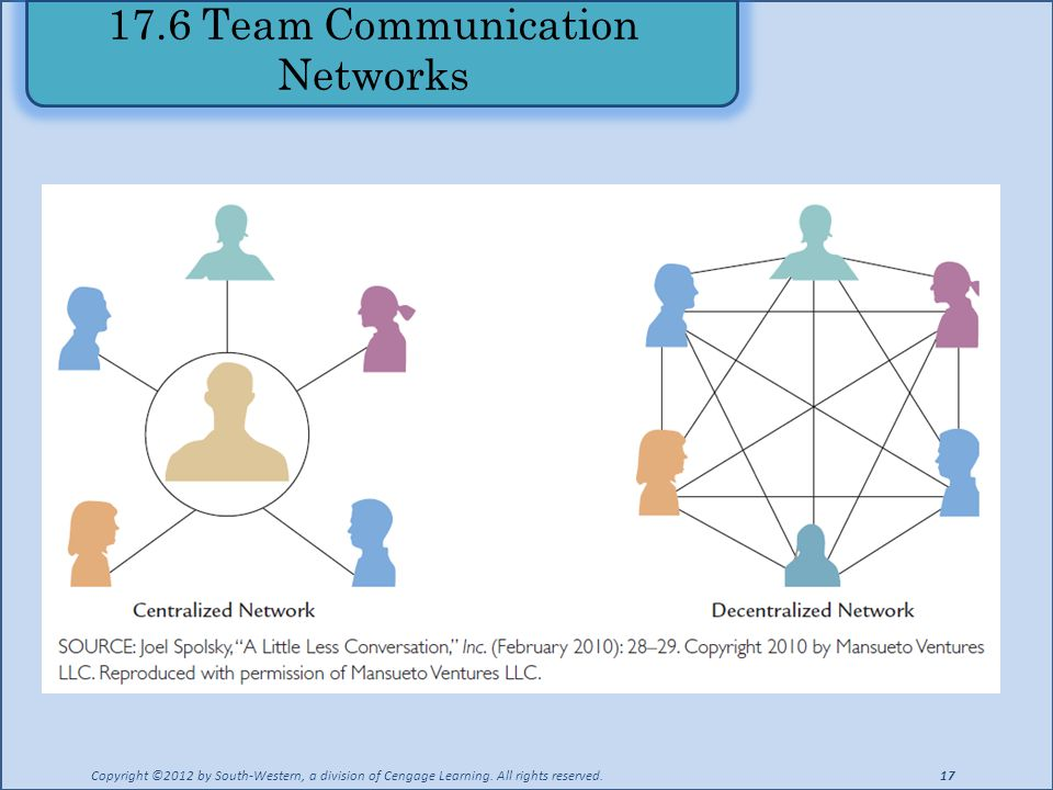 17.6 Team Communication Networks