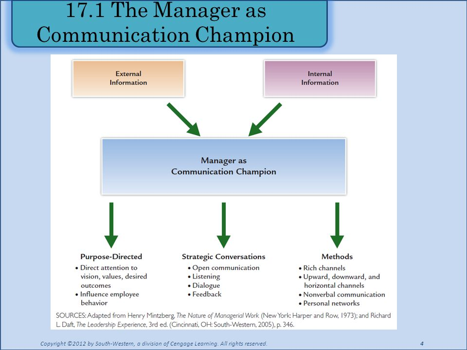 17.1 The Manager as Communication Champion