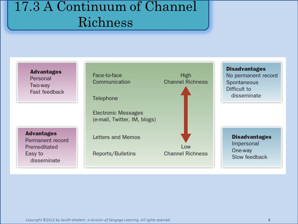17.3 A Continuum of Channel Richness