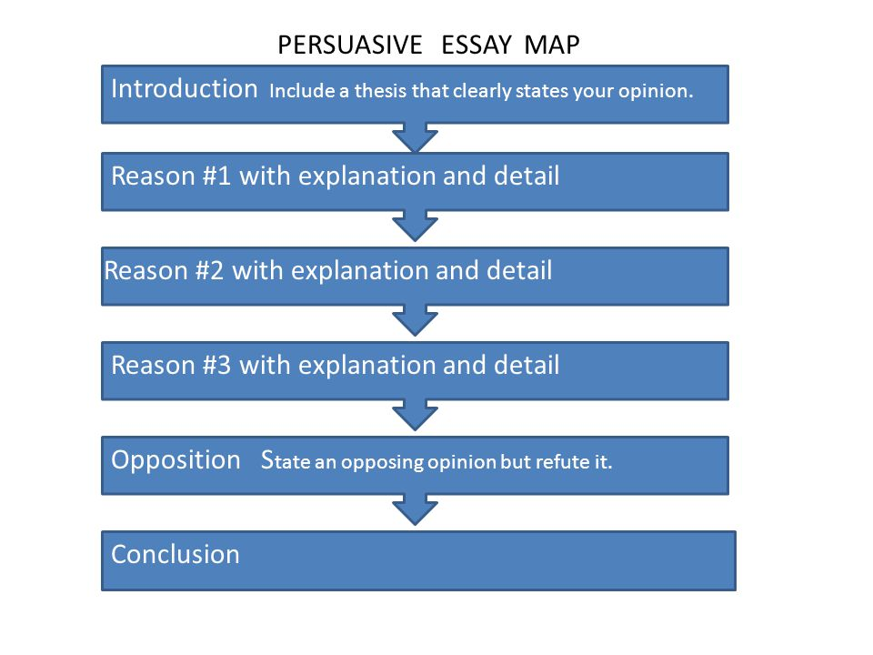 PERSUASIVE ESSAY MAP Introduction Include a thesis that clearly states your opinion. Reason #1 with explanation and detail.