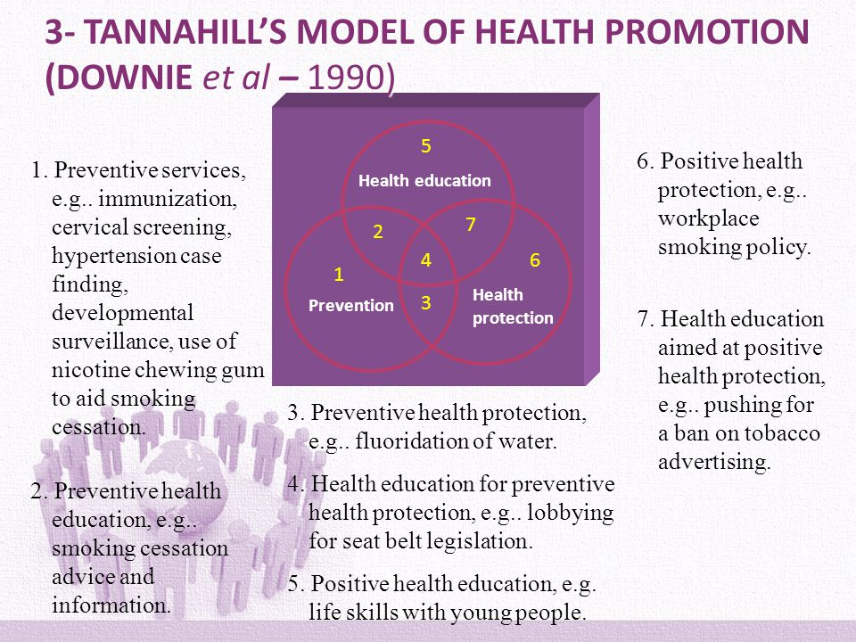 beatties model in health promotion Nola pender's health promotion model of nursing focuses on a patients well-being.