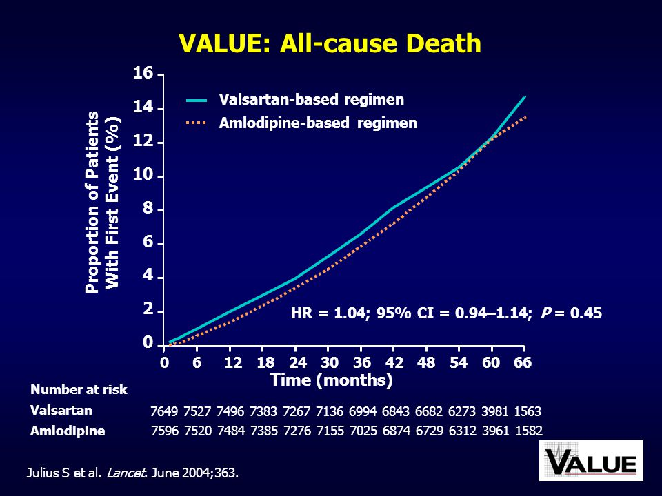 VALUE: All-cause Death Proportion of Patients With First Event (%)