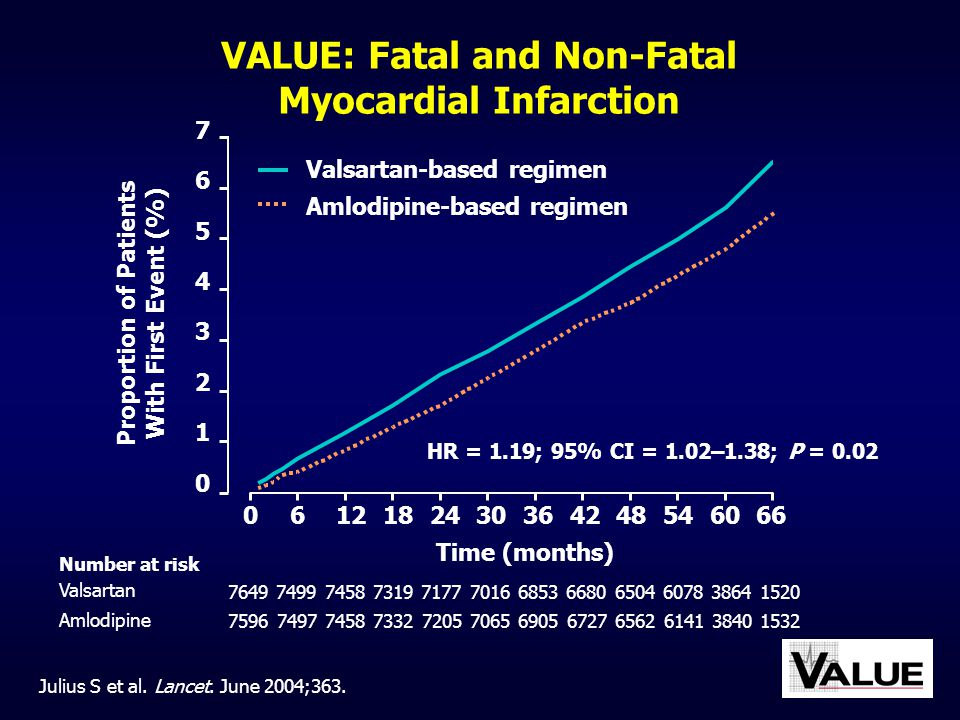 VALUE: Fatal and Non-Fatal Myocardial Infarction